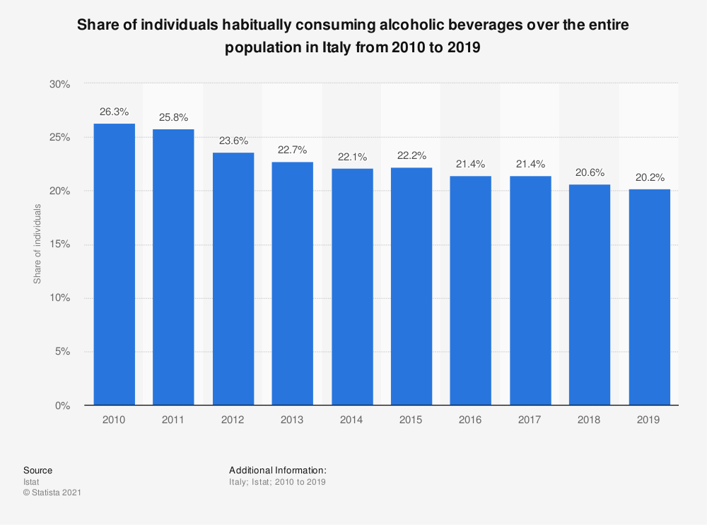 Statistic: Share of individuals habitually consuming alcoholic beverages over the entire population in Italy from 2010 to 2019 | Statista