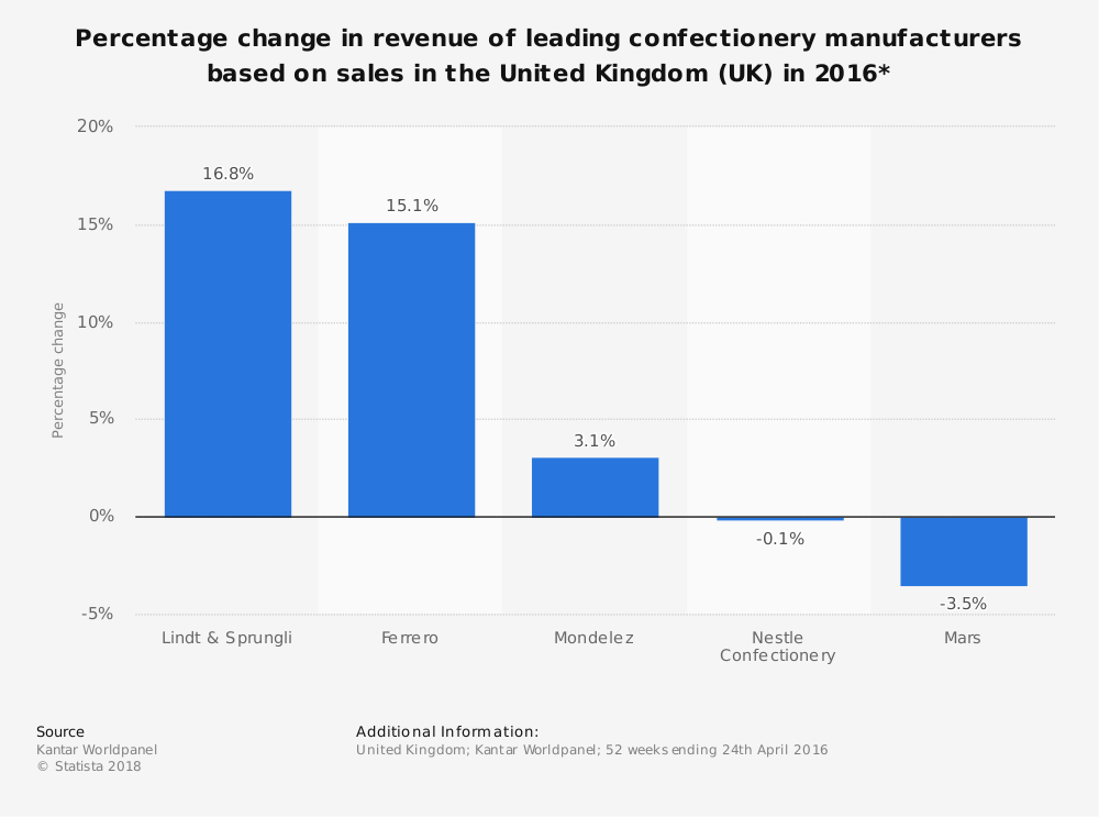 Statistic: Percentage change in revenue of leading confectionery manufacturers based on sales in the United Kingdom (UK) in 2016* | Statista