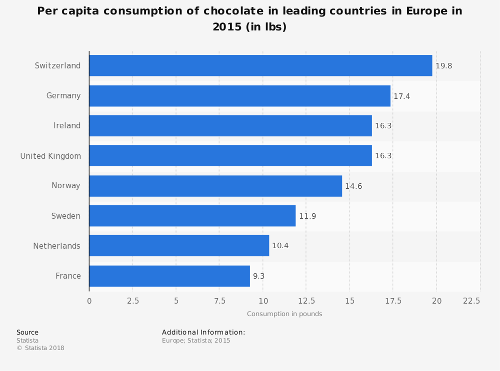 Statistic: Per capita consumption of chocolate in leading countries in Europe in 2015 (in lbs) | Statista