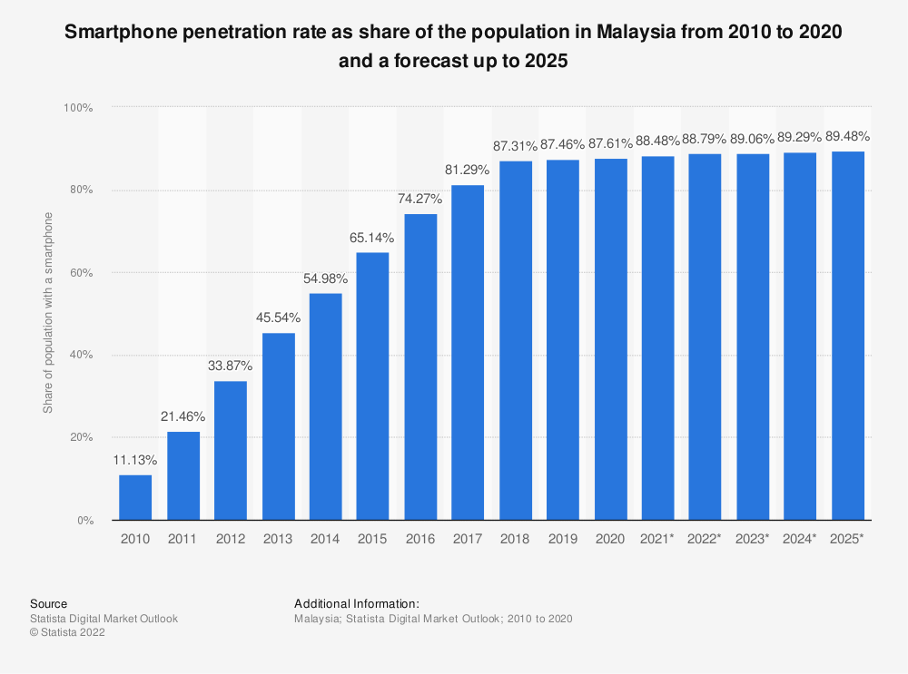 Statistic: Smartphone penetration rate as share of the population in Malaysia from 2015 to 2022* | Statista