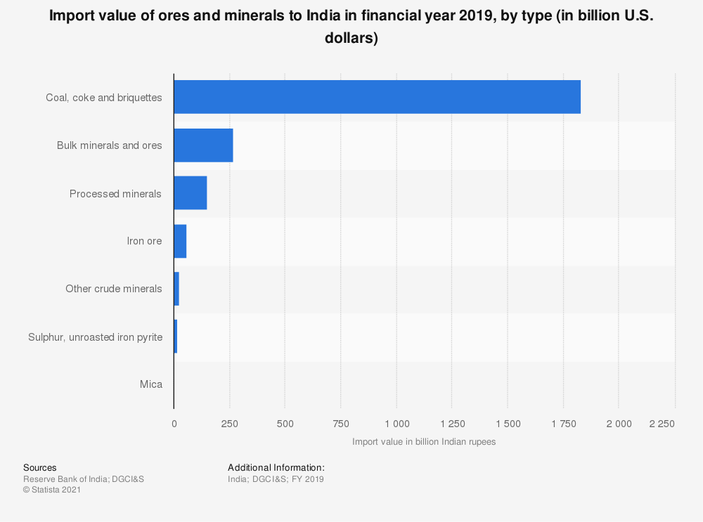 Statistic: Value of India's mineral ores and mineral product imports in FY 2019, by type (in billion Indian rupees) | Statista