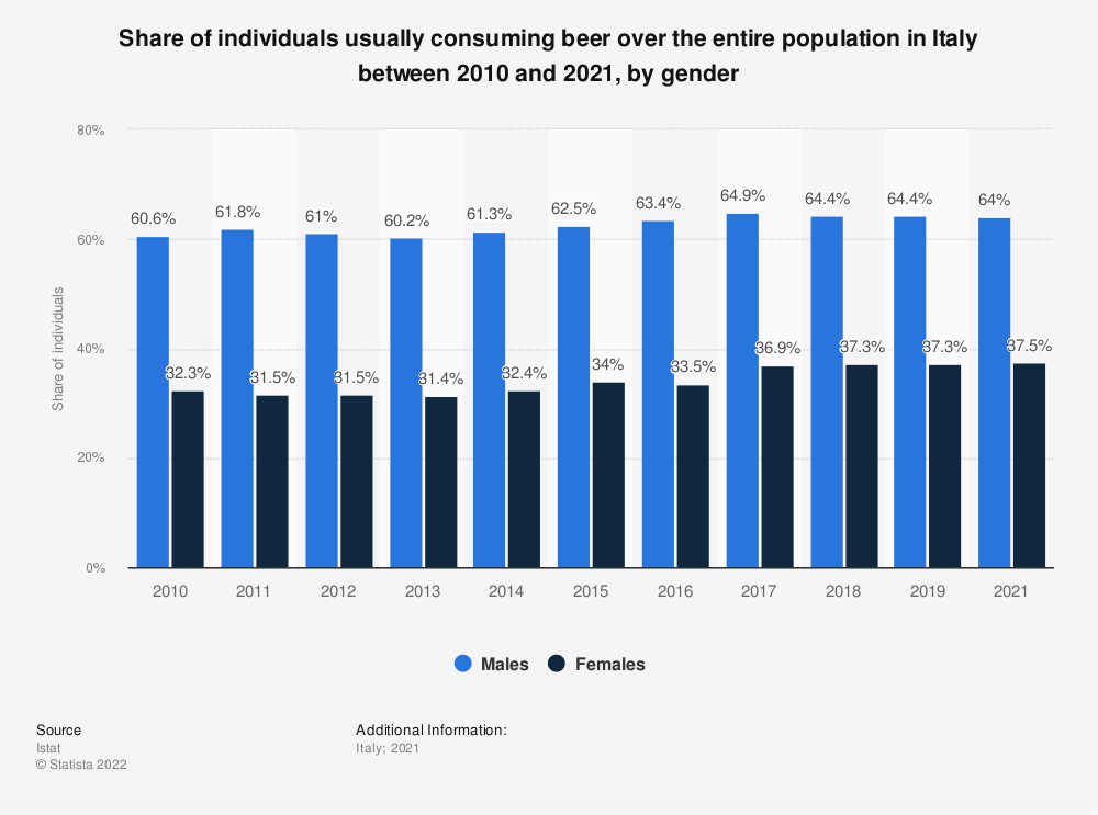 Statistic: Share of individuals usually consuming beer over the entire population in Italy in 2018, by gender | Statista