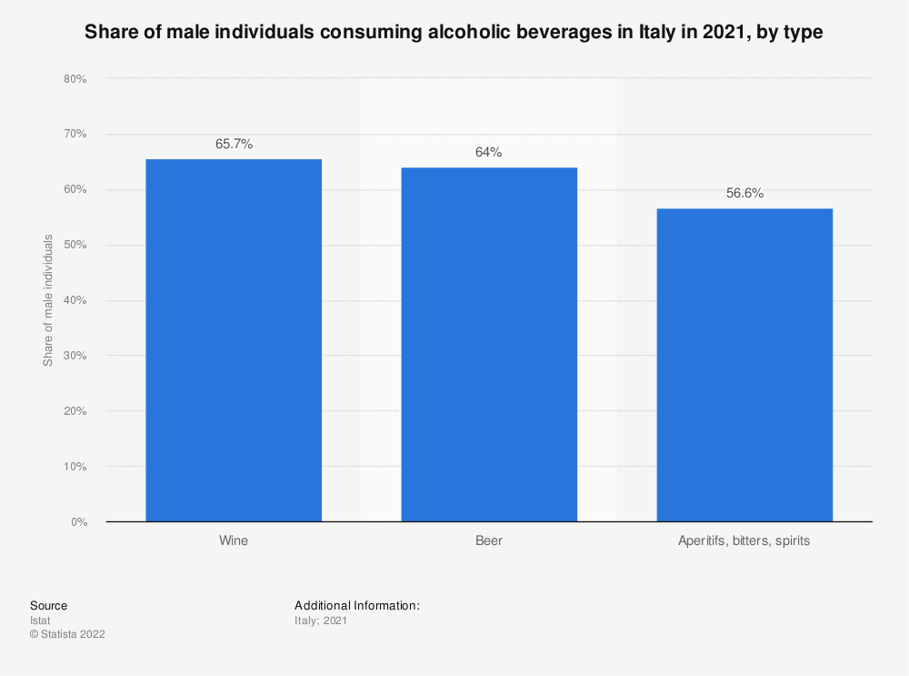 Statistic: Share of male individuals consuming alcoholic beverages in Italy in 2019, by type | Statista