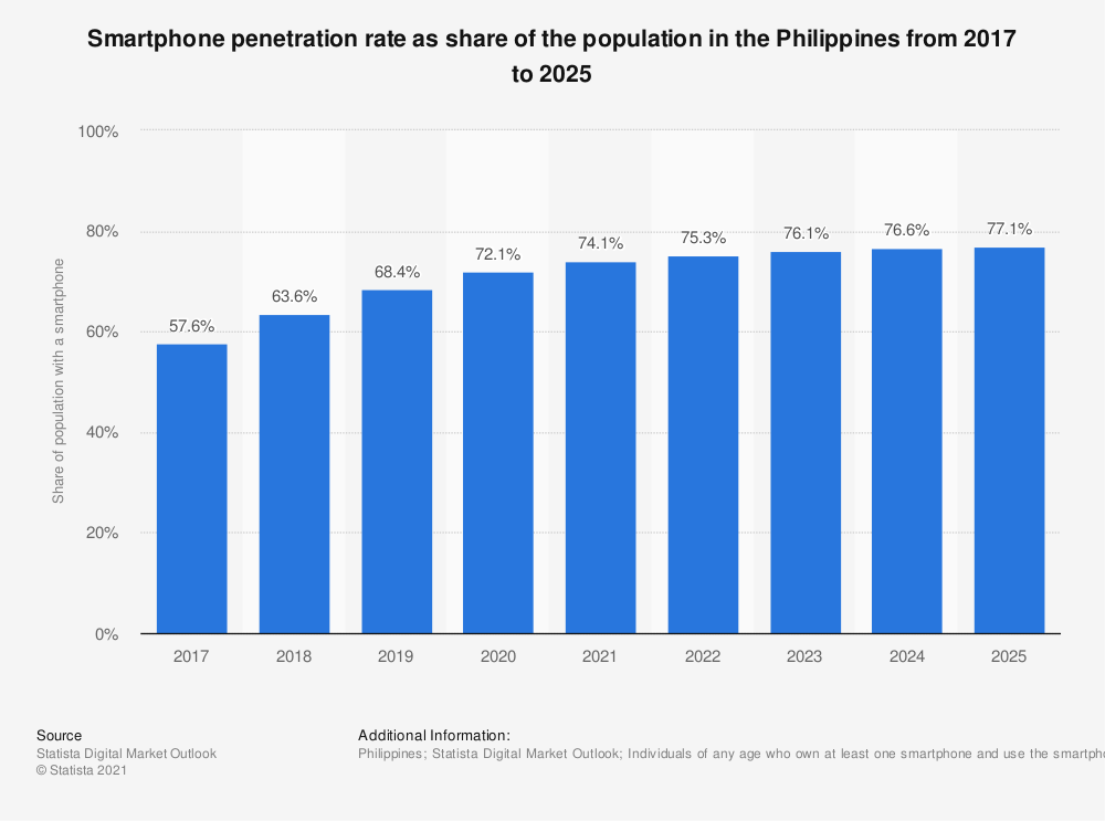 Statistic: Smartphone penetration rate as share of the population in the Philippines from 2017 to 2019 with a forecast until 2025   Statista