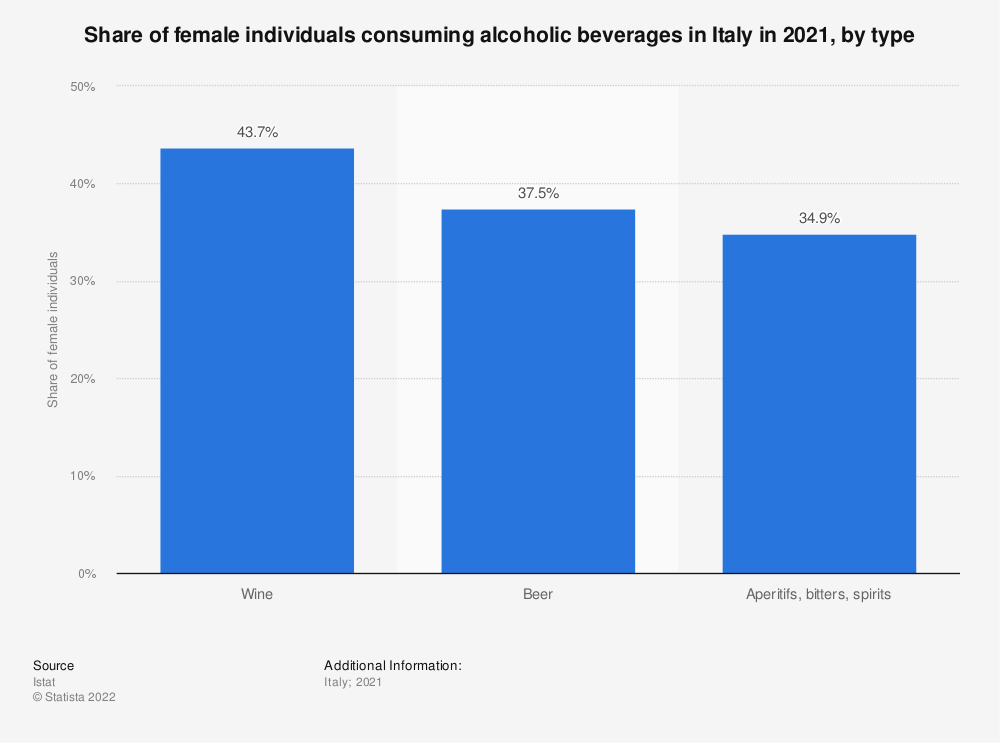 Statistic: Share of female individuals consuming alcoholic beverages in Italy in 2019, by type | Statista