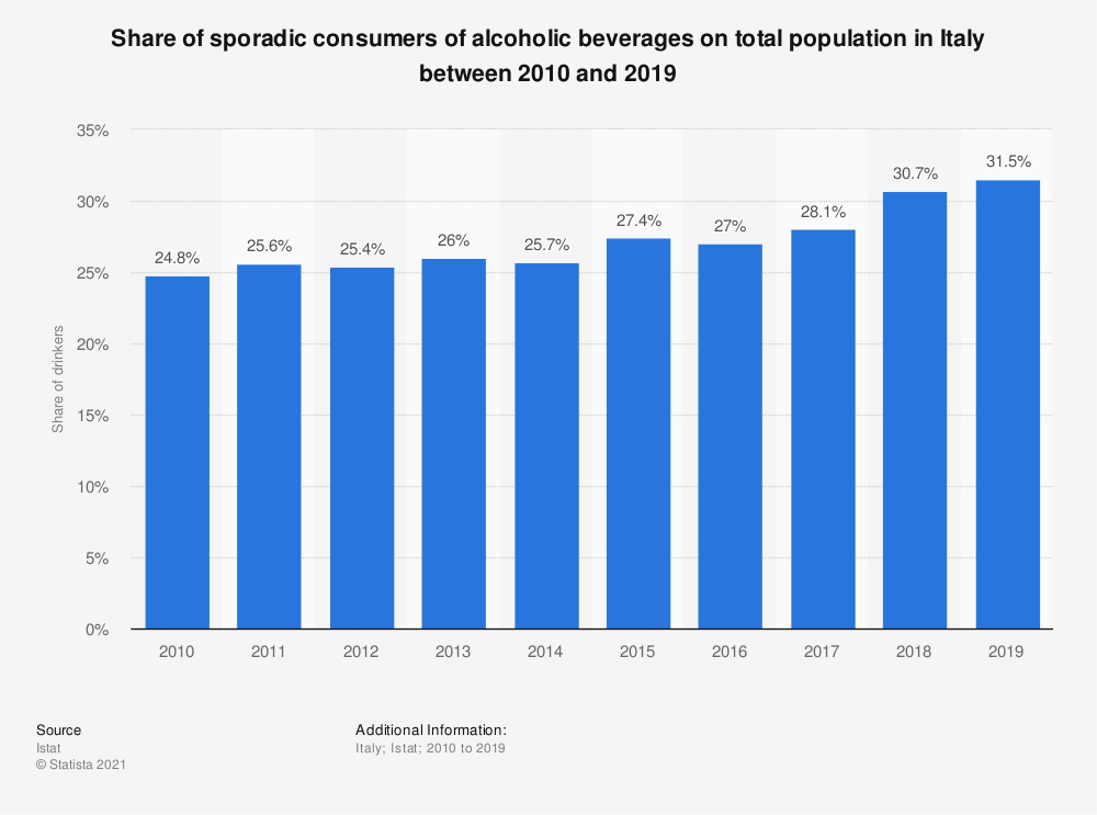 Statistic: Share of sporadic consumers of alcoholic beverages on total population in Italy between 2010 and 2019 | Statista