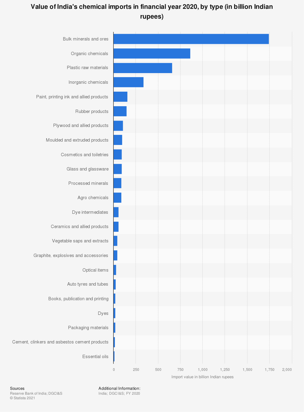 Statistic: Value of India's chemical imports in financial year 2019, by type (in billion Indian rupees) | Statista