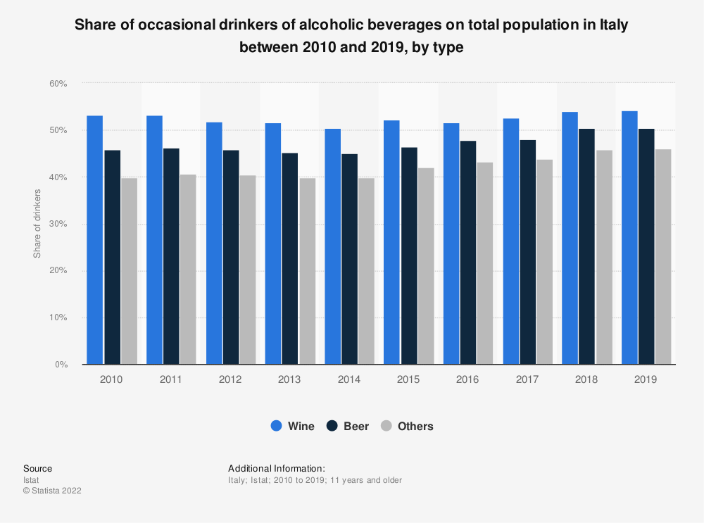 Statistic: Share of occasional drinkers of alcoholic beverages on total population in Italy between 2010 and 2019, by type | Statista
