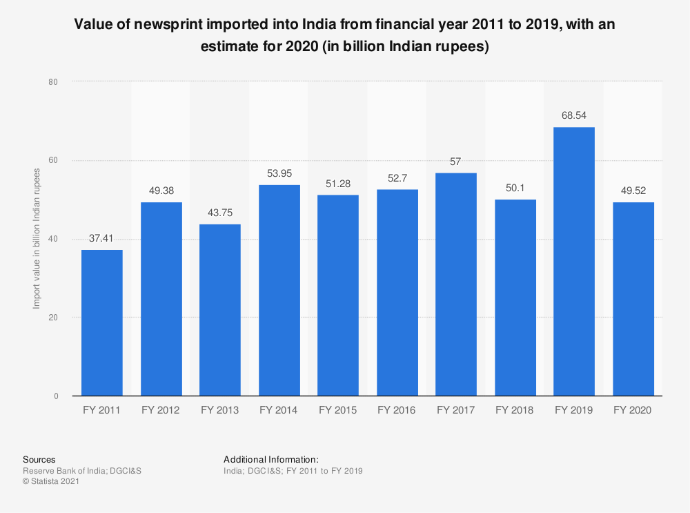 Statistic: Value of India's newsprint imports from FY 2011 to FY 2019 (in billion Indian rupees) | Statista