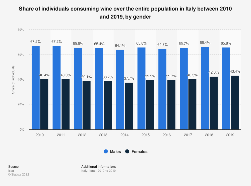 Statistic: Share of individuals consuming wine over the entire population in Italy between 2010 and 2019, by gender   Statista