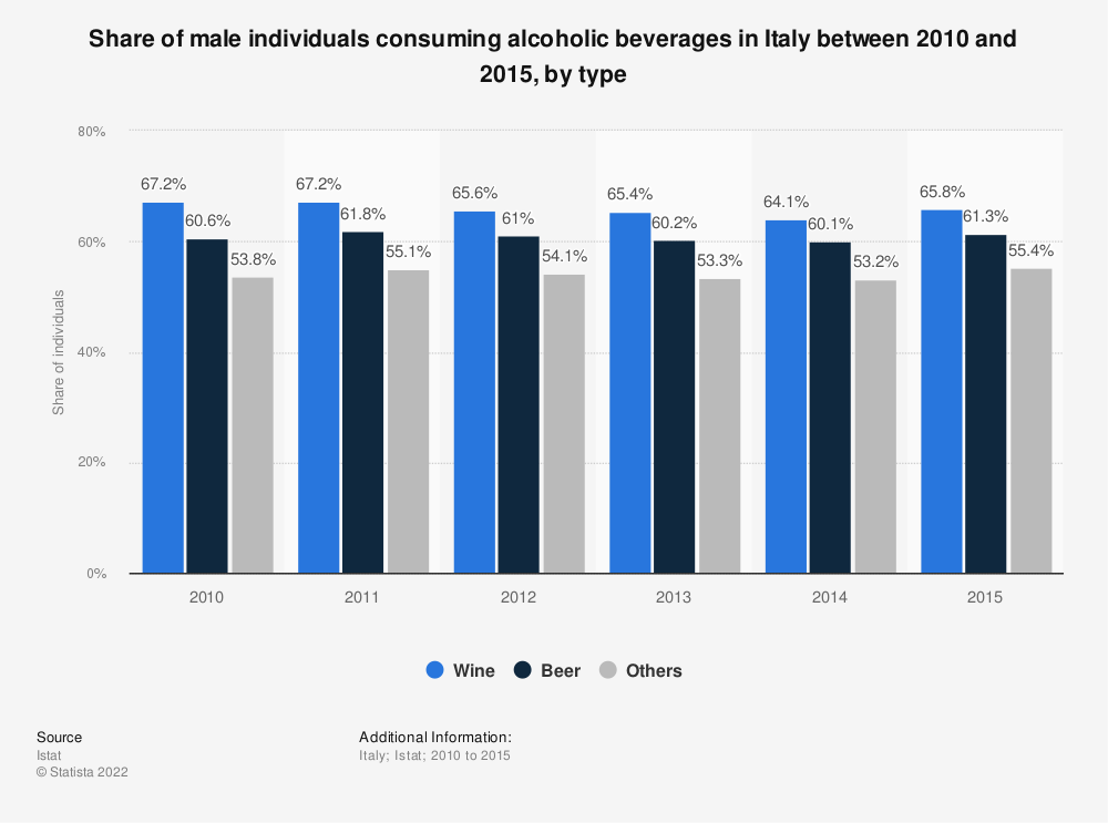 Statistic: Share of male individuals consuming alcoholic beverages in Italy between 2010 and 2015, by type | Statista