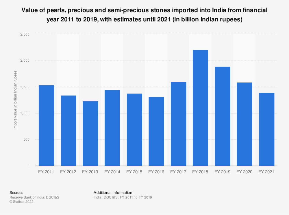 Statistic: Value of pearls, precious and semi-precious stone imports to India from financial year 2011 to 2019 (in billion Indian rupees) | Statista