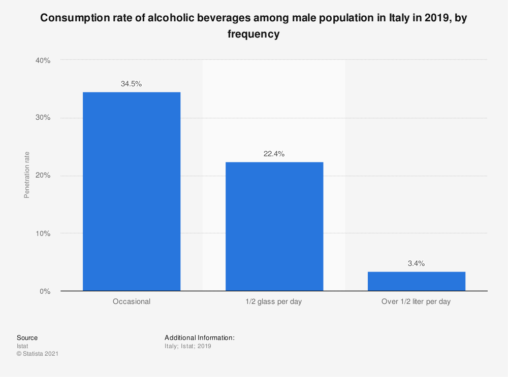 Statistic: Consumption rate of alcoholic beverages among male population in Italy in 2019, by frequency | Statista