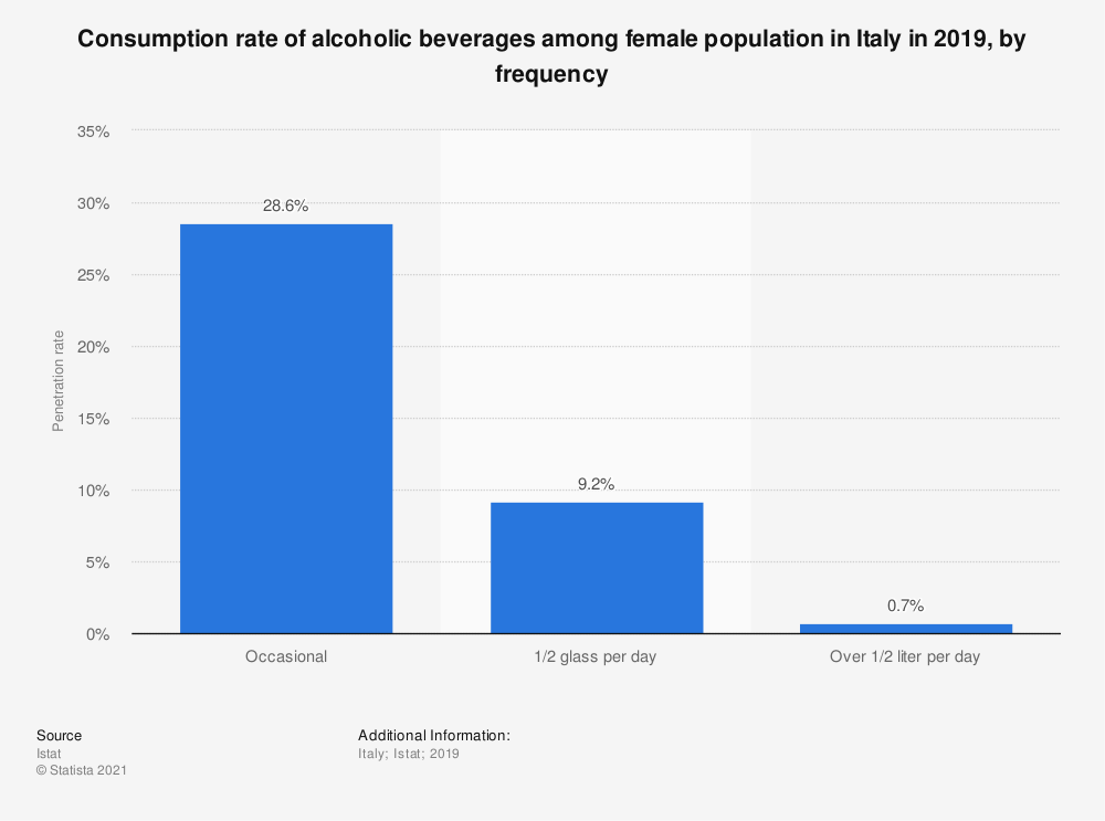 Statistic: Consumption rate of alcoholic beverages among female population in Italy in 2019, by frequency | Statista