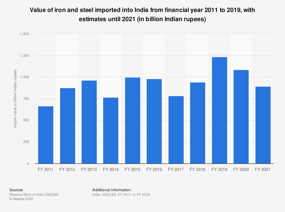 Statistic: Value of India's iron and steel imports from FY 2011 to FY 2019 (in billion Indian rupees) | Statista