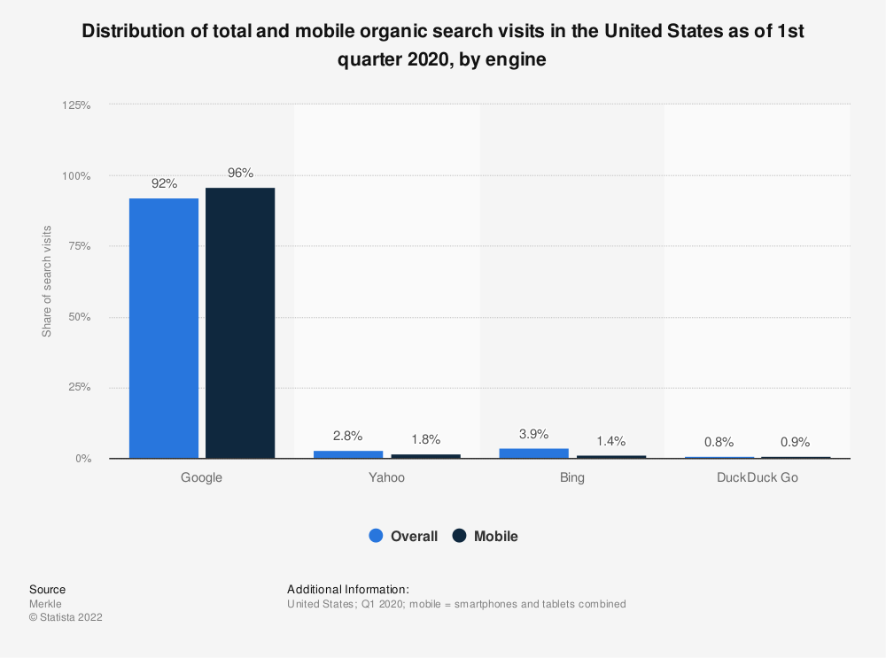 Statistic: Distribution of total and mobile organic search visits in the United States as of 4th quarter 2019, by engine | Statista