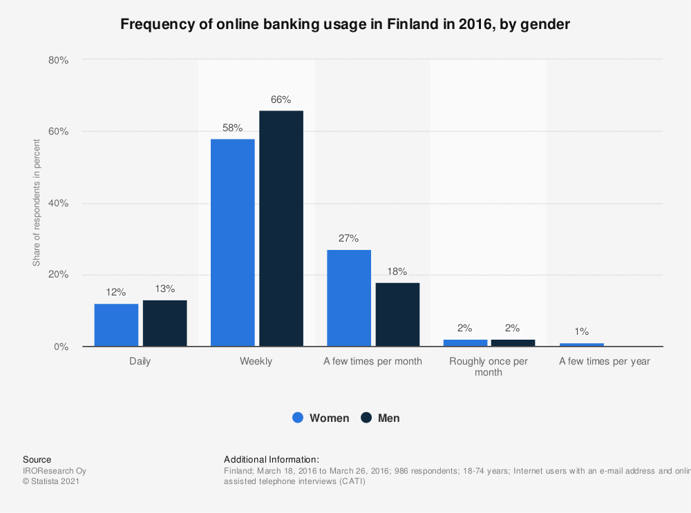 Statistic: Frequency of online banking usage in Finland in 2016, by gender | Statista