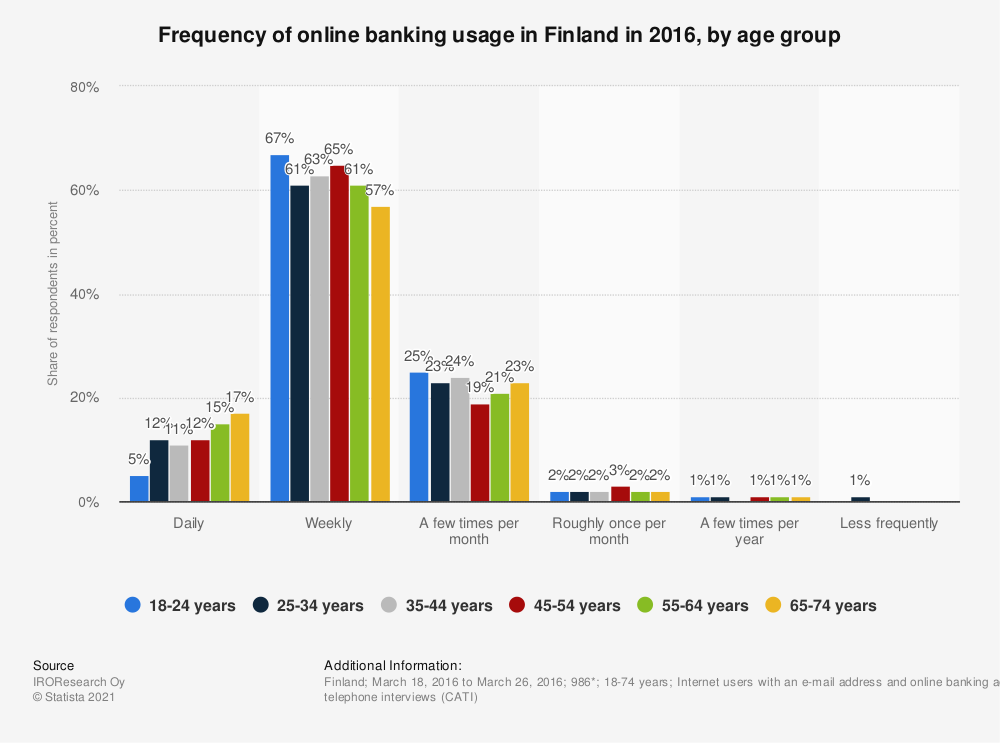 Statistic: Frequency of online banking usage in Finland in 2016, by age group | Statista