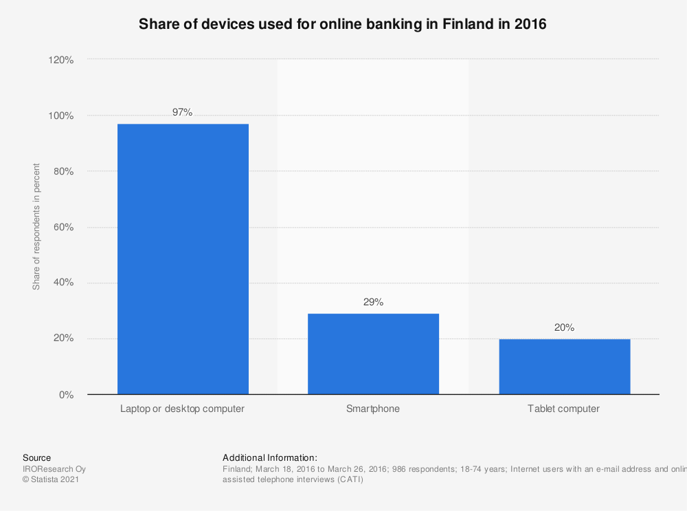 Statistic: Share of devices used for online banking in Finland in 2016 | Statista