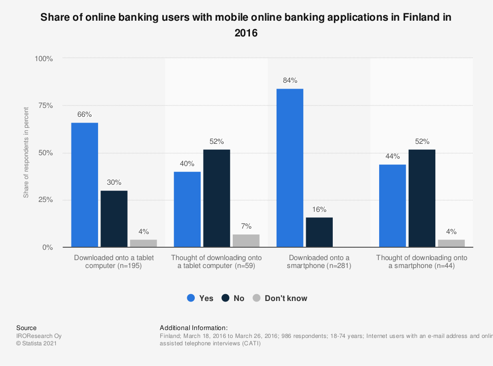 Statistic: Share of online banking users with mobile online banking applications in Finland in 2016 | Statista