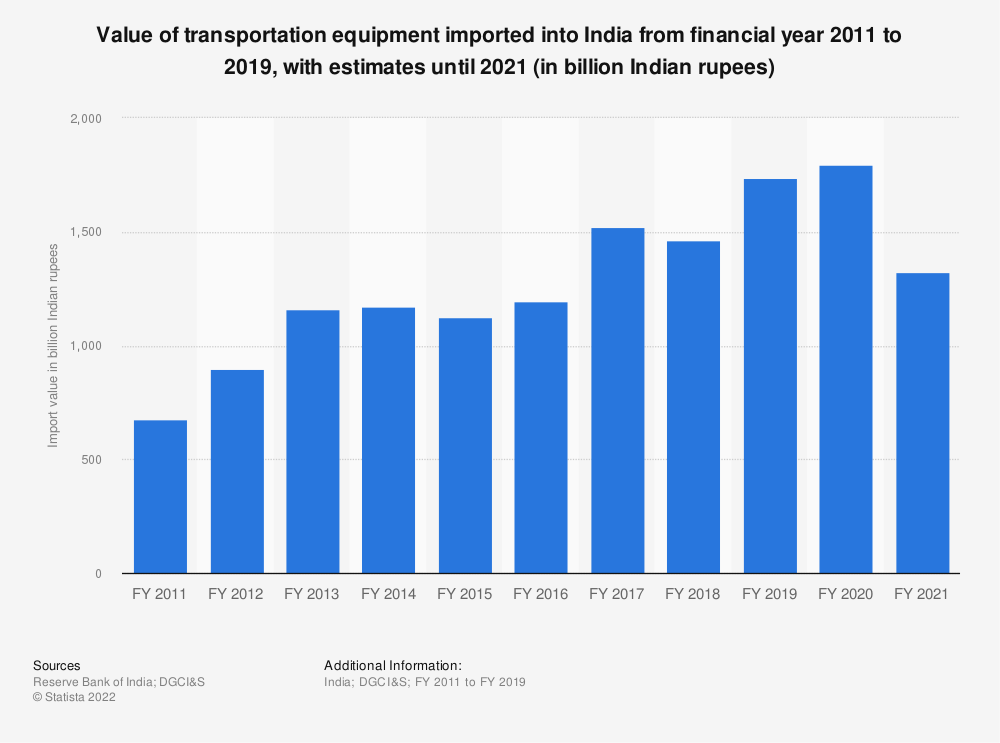 Statistic: Value of India's transportation equipment imports from FY 2011 to FY 2019 (in billion Indian rupees) | Statista