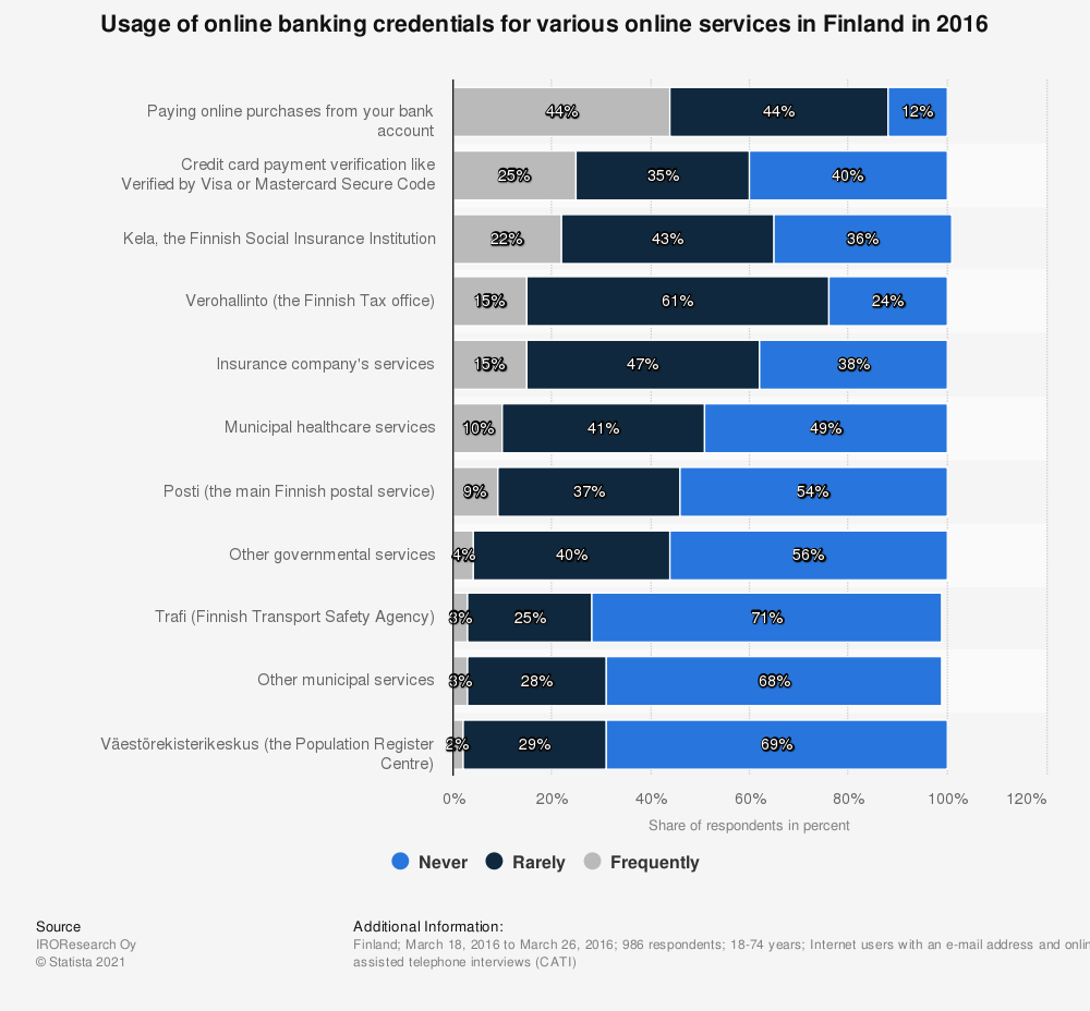 Statistic: Usage of online banking credentials for various online services in Finland in 2016 | Statista