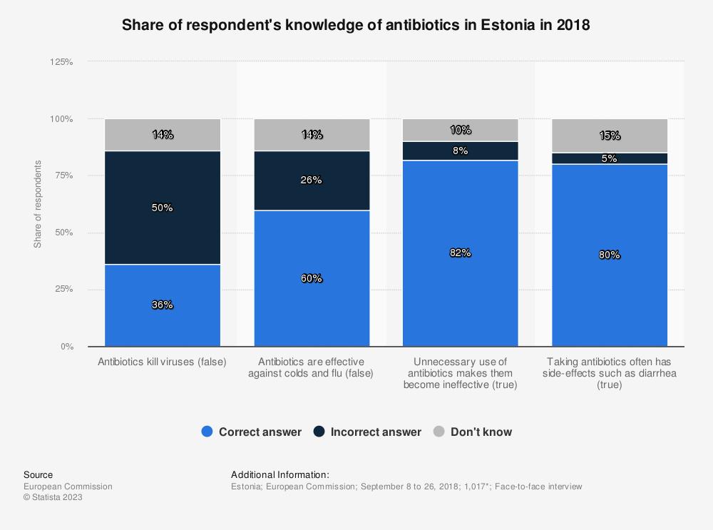 Statistic: Share of respondent's knowledge of antibiotics in Estonia in 2018 | Statista