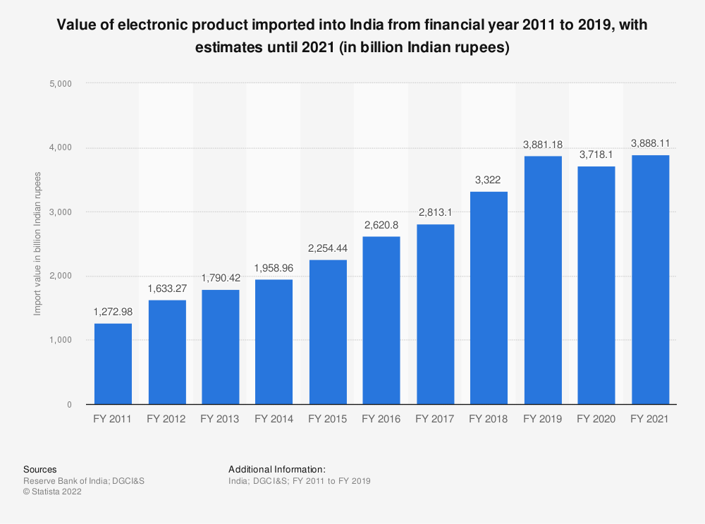 Statistic: Value of electronic product imported into India from financial year 2011 to 2019, with estimates until 2021 (in billion Indian rupees) | Statista