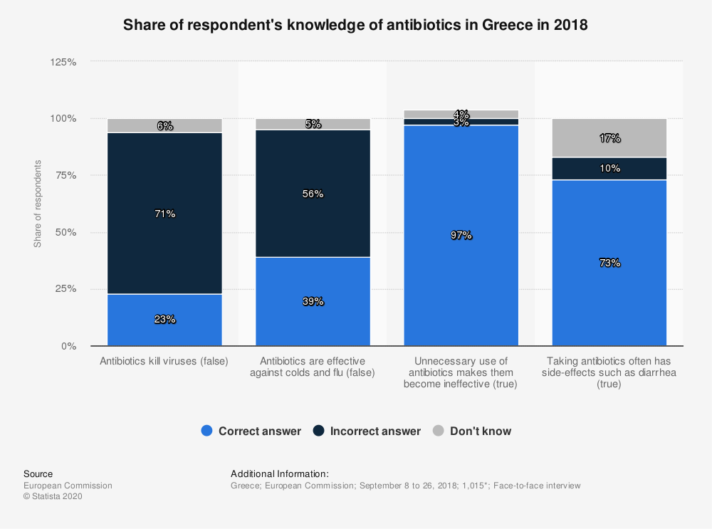 Statistic: Share of respondent's knowledge of antibiotics in Greece in 2018 | Statista