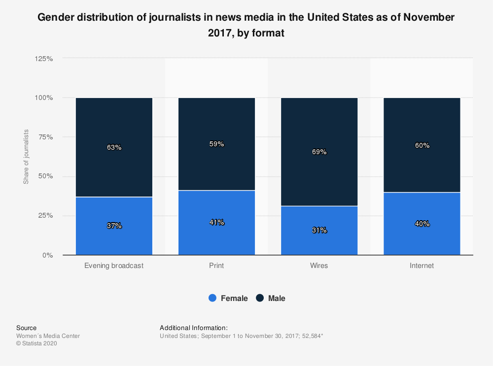 Statistic: Gender distribution of journalists in news media in the United States as of November 2017, by format | Statista