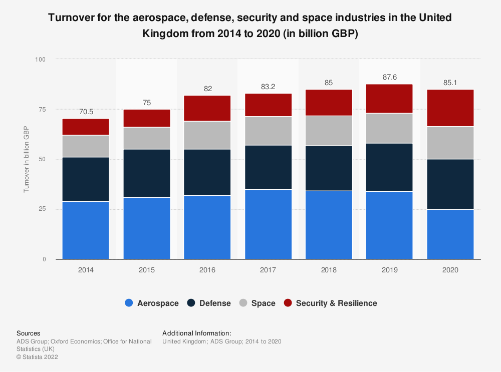 Statistic: Turnover for the aerospace, defense, security and space industries in the United Kingdom from 2014 to 2019 (in billion GBP) | Statista