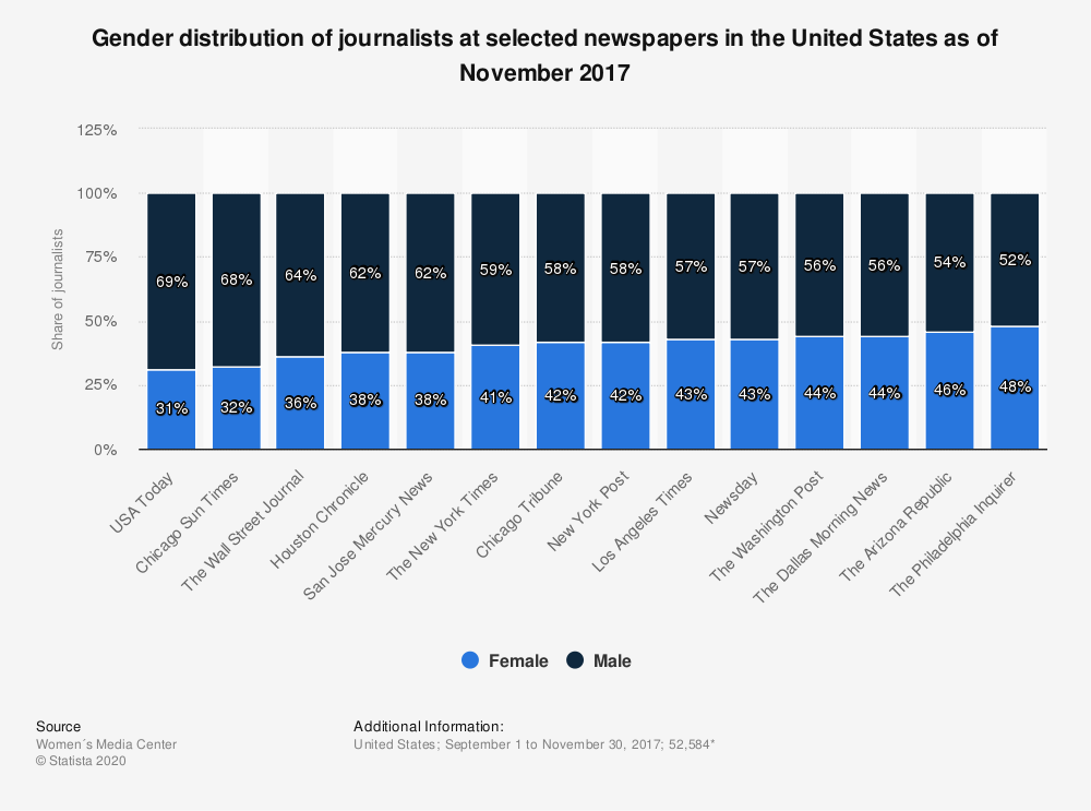 Statistic: Gender distribution of journalists at selected newspapers in the United States as of November 2017 | Statista