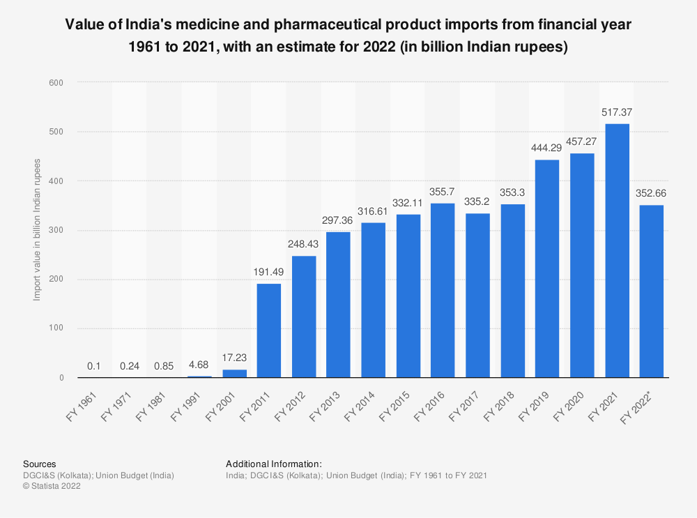 Statistic: Value of India's medicine and pharmaceutical product imports from FY 2011 to FY 2019 (in billion Indian rupees) | Statista