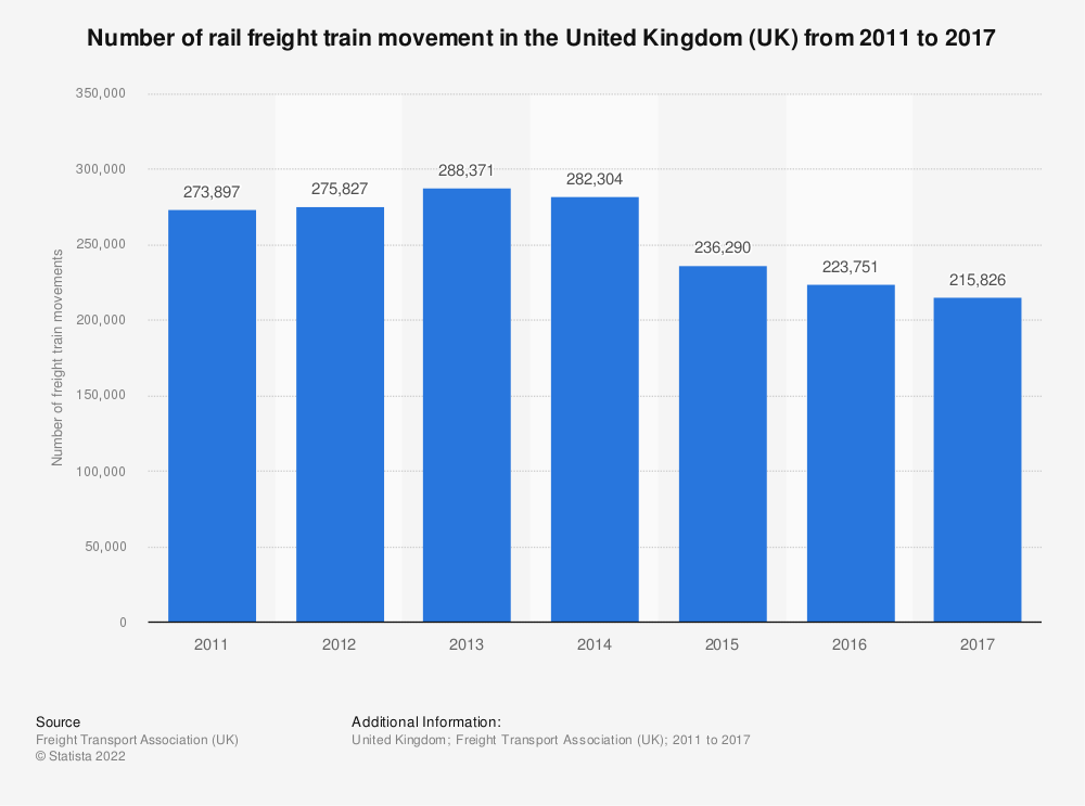 Statistic: Number of rail freight train movement in the United Kingdom (UK) from 2011 to 2017 | Statista