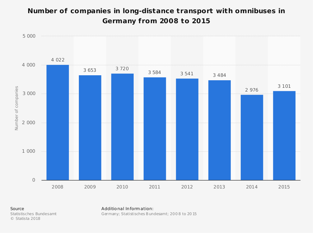 Statistic: Number of companies in long-distance transport with omnibuses in Germany from 2008 to 2016 | Statista