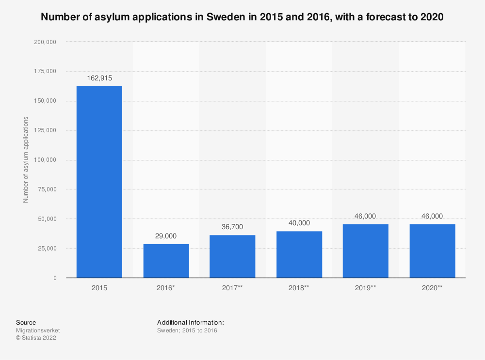 Statistic: Number of asylum applications in Sweden in 2015 and 2016, with a forecast to 2020 | Statista