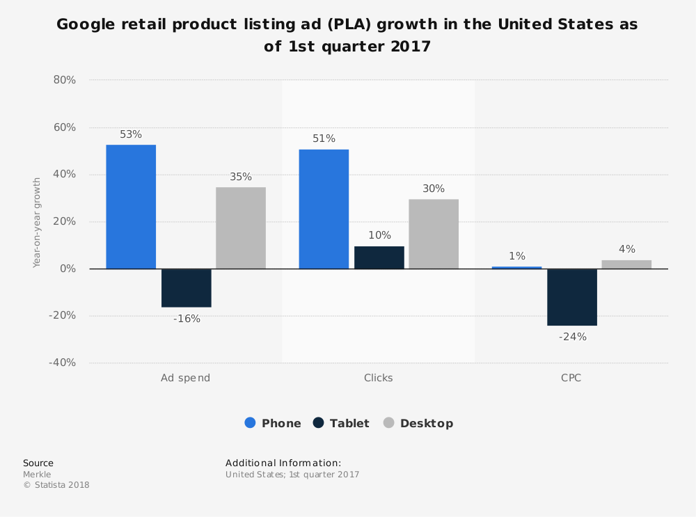 Statistic: Google retail product listing ad (PLA) growth in the United States as of 1st quarter 2017 | Statista