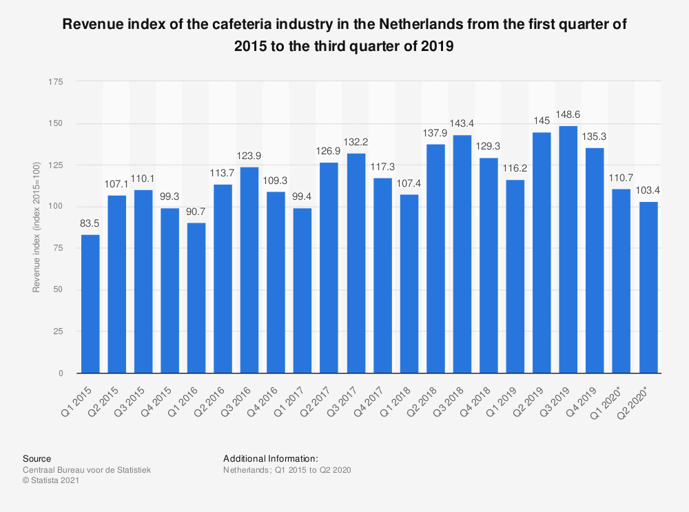 Statistic: Revenue index of the cafeteria industry in the Netherlands from the first quarter of 2015 to the third quarter of 2019 | Statista