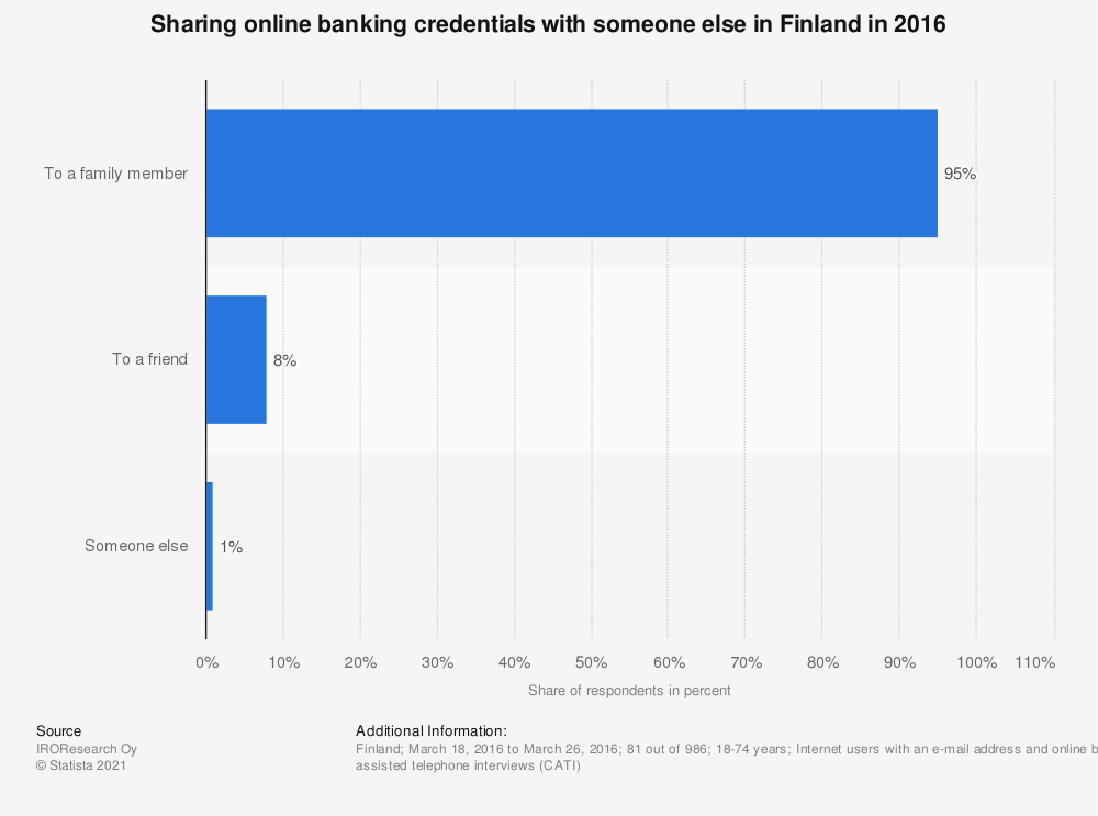 Statistic: Sharing online banking credentials with someone else in Finland in 2016 | Statista