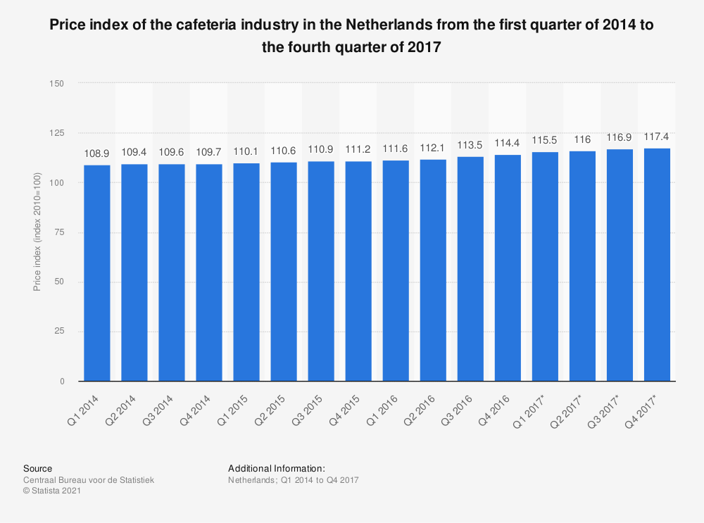 Statistic: Price index of the cafeteria industry in the Netherlands from the first quarter of 2014 to the fourth quarter of 2017   Statista