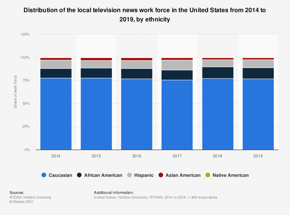 Statistic: Distribution of the local television news work force in the United States from 2014 to 2019, by ethnicity | Statista