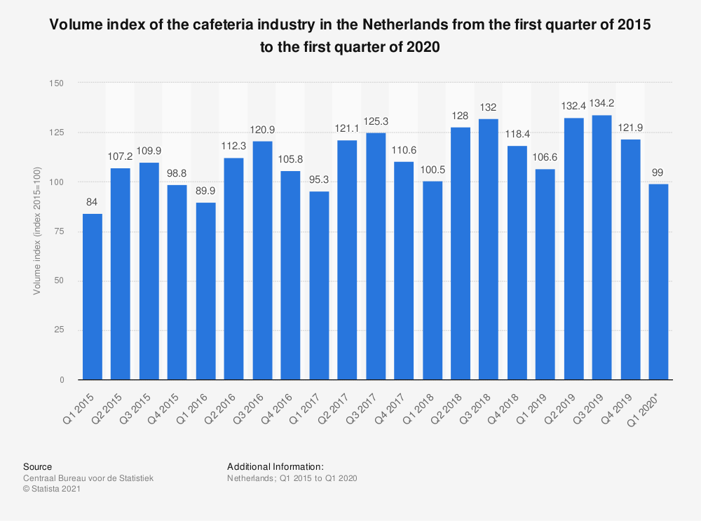 Statistic: Volume index of the cafeteria industry in the Netherlands from the first quarter of 2015 to the third quarter of 2019 | Statista