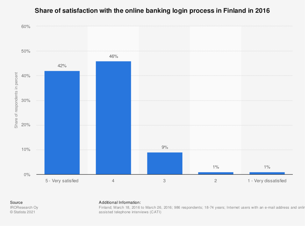 Statistic: Share of satisfaction with the online banking login process in Finland in 2016 | Statista