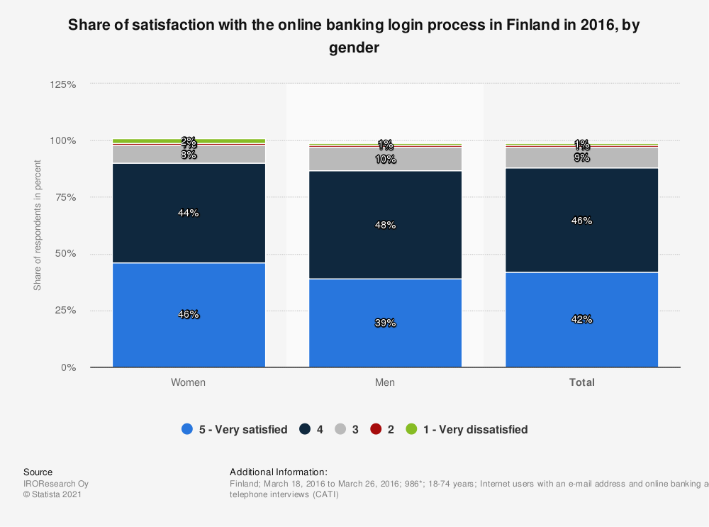 Statistic: Share of satisfaction with the online banking login process in Finland in 2016, by gender | Statista