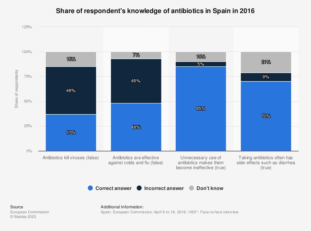 Statistic: Share of respondent's knowledge of antibiotics in Spain in 2016 | Statista