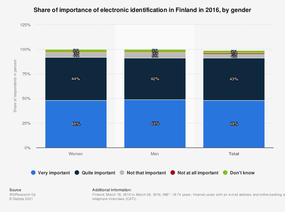 Statistic: Share of importance of electronic identification in Finland in 2016, by gender | Statista