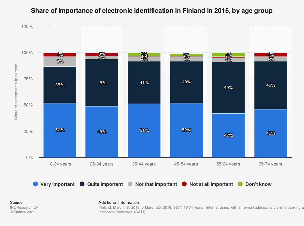 Statistic: Share of importance of electronic identification in Finland in 2016, by age group | Statista