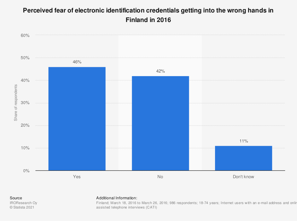 Statistic: Perceived fear of electronic identification credentials getting into the wrong hands in Finland in 2016 | Statista