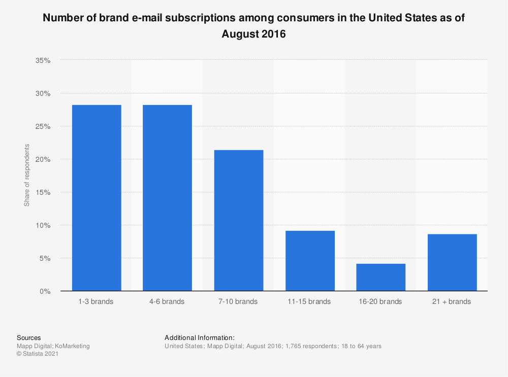 Statistic: Number of brand e-mail subscriptions among consumers in the United States as of August  2016 | Statista
