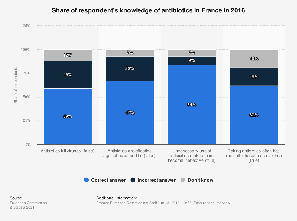 Statistic: Share of respondent's knowledge of antibiotics in France in 2016 | Statista